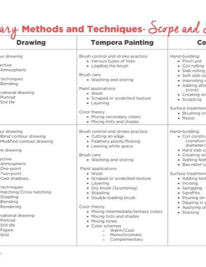 https://artofed-uploads-prod.nyc3.cdn.digitaloceanspaces.com/2017/03/Elementary-Scope-and-Sequence-2.pdf