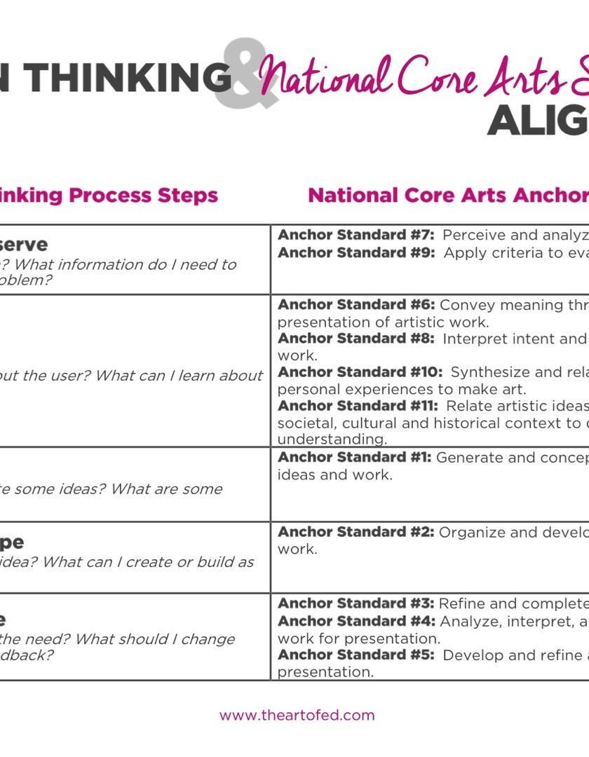 https://artofed-uploads-prod.nyc3.cdn.digitaloceanspaces.com/2017/06/Design-Thinking-aligned-with-National-Core-Art-Standards-1.pdf