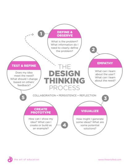 https://artofed-uploads-prod.nyc3.cdn.digitaloceanspaces.com/2017/06/DesignThinkingProcess-1.pdf