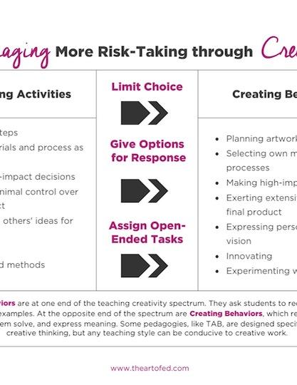 https://artofed-uploads-prod.nyc3.cdn.digitaloceanspaces.com/2017/06/Encouraging-More-Risk-Taking-through-Creativity.pdf