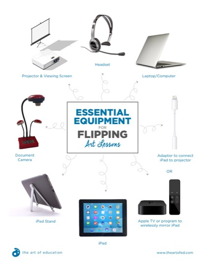 https://artofed-uploads-prod.nyc3.cdn.digitaloceanspaces.com/2017/06/FlippingClassroomEssentialEquipment-1-1.pdf