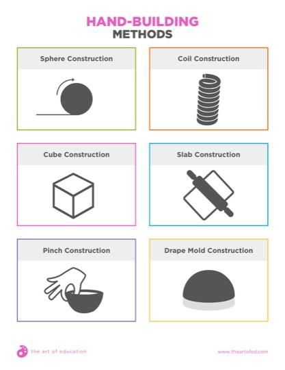 https://artofed-uploads-prod.nyc3.cdn.digitaloceanspaces.com/2017/06/HandbuildingMethods-2.pdf