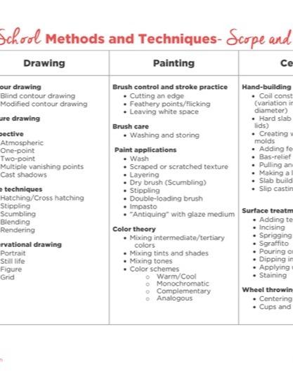 https://artofed-uploads-prod.nyc3.cdn.digitaloceanspaces.com/2017/06/Middle-School-Scope-and-Sequence-1.pdf