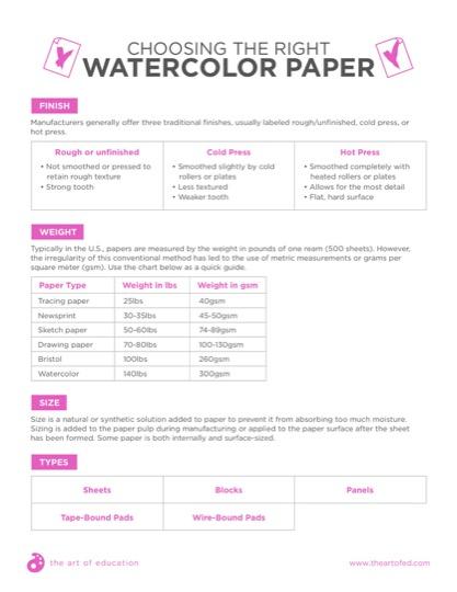 https://artofed-uploads-prod.nyc3.cdn.digitaloceanspaces.com/2017/09/ChoosingTheRightWatercolorPaper.pdf