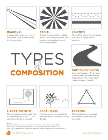 https://artofed-uploads-prod.nyc3.cdn.digitaloceanspaces.com/2017/09/TypesOfComposition-1.pdf