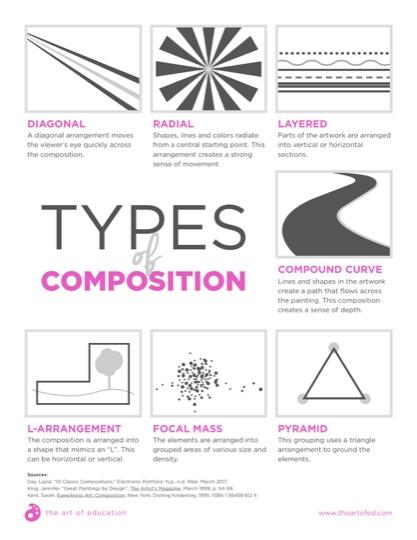https://artofed-uploads-prod.nyc3.cdn.digitaloceanspaces.com/2017/09/TypesOfComposition-2.pdf