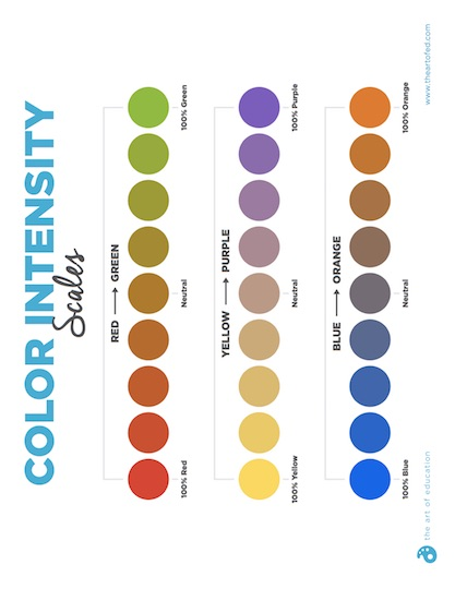 https://artofed-uploads-prod.nyc3.cdn.digitaloceanspaces.com/2017/12/ColorIntensityScales-1.pdf