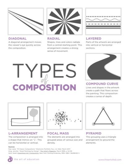 https://artofed-uploads-prod.nyc3.cdn.digitaloceanspaces.com/2018/01/Types-Of-Composition.pdf