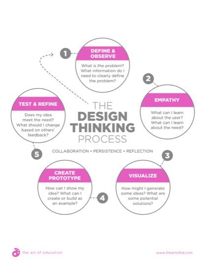 https://artofed-uploads-prod.nyc3.cdn.digitaloceanspaces.com/2018/02/DesignThinkingProcess.pdf