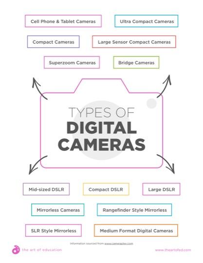 https://artofed-uploads-prod.nyc3.cdn.digitaloceanspaces.com/2018/03/31.2TypesOfDigitalCameras.pdf