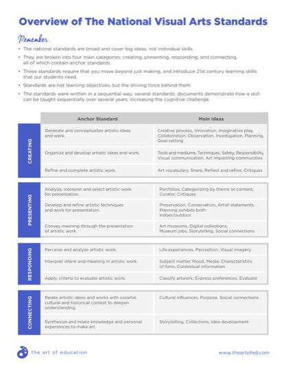 https://artofed-uploads-prod.nyc3.cdn.digitaloceanspaces.com/2018/04/OverviewNationalVisualArtsStandards.pdf