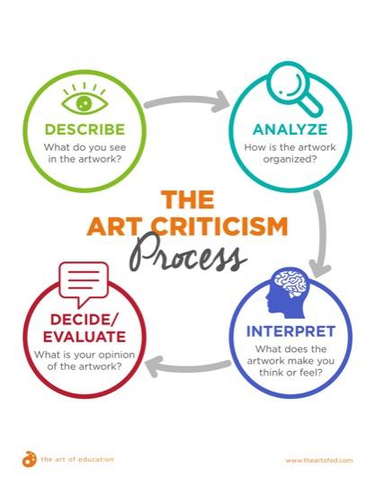 https://artofed-uploads-prod.nyc3.cdn.digitaloceanspaces.com/2018/06/34.3ArtCriticismProcess-1-2.pdf