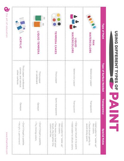 https://artofed-uploads-prod.nyc3.cdn.digitaloceanspaces.com/2019/02/Painting-Types-Anchor-Chart.pdf