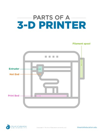 https://artofed-uploads-prod.nyc3.cdn.digitaloceanspaces.com/2019/04/Copy-of-50.1PartsOfA3DPrinter.pdf