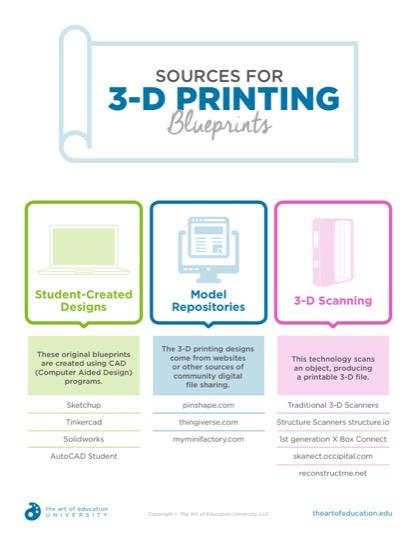 https://artofed-uploads-prod.nyc3.cdn.digitaloceanspaces.com/2019/04/Copy-of-50.1SourcesFor3DPrintingBlueprints.pdf