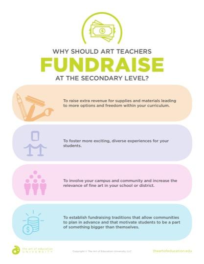 https://artofed-uploads-prod.nyc3.cdn.digitaloceanspaces.com/2019/05/41.2_Why_Should_Art_Teachers_Fundaraise_at_the_Secondary_Level.pdf