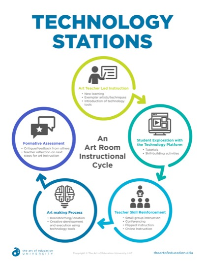 https://artofed-uploads-prod.nyc3.cdn.digitaloceanspaces.com/2019/06/50.2TechnologyStations.pdf