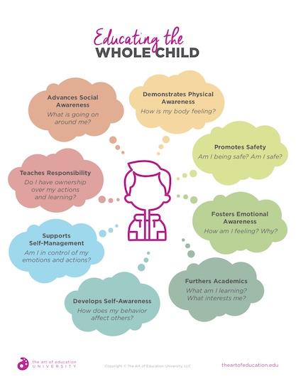https://artofed-uploads-prod.nyc3.cdn.digitaloceanspaces.com/2019/08/58.2-EducatingWholeChild.pdf