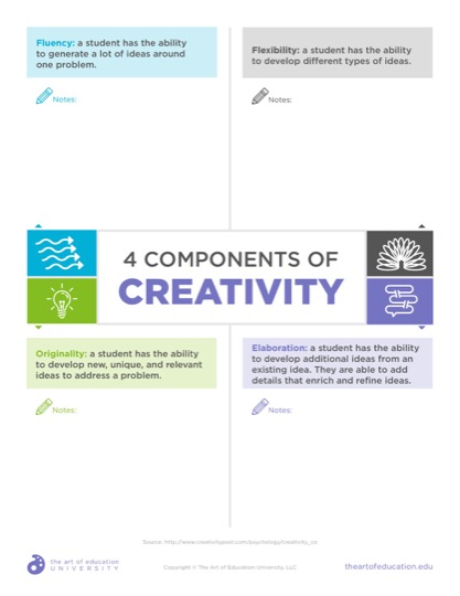 https://artofed-uploads-prod.nyc3.cdn.digitaloceanspaces.com/2019/09/53.14ComponentsOfCreativity-1.pdf