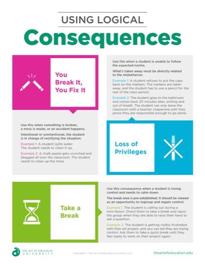 https://artofed-uploads-prod.nyc3.cdn.digitaloceanspaces.com/2019/09/54.1UsingLogicalConsequences.pdf