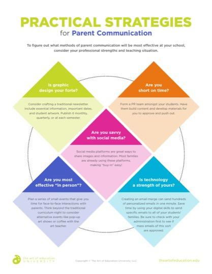 https://artofed-uploads-prod.nyc3.cdn.digitaloceanspaces.com/2019/09/62.1PracticalStrategiesforParentCommunication.pdf
