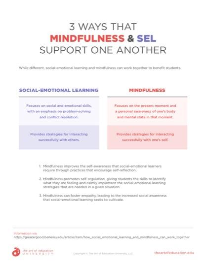 https://artofed-uploads-prod.nyc3.cdn.digitaloceanspaces.com/2019/10/61.1_MindfulnessSEL.pdf