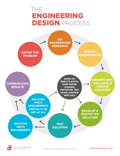 https://artofed-uploads-prod.nyc3.cdn.digitaloceanspaces.com/2019/12/55.2-DesignEngineeringProcess.pdf