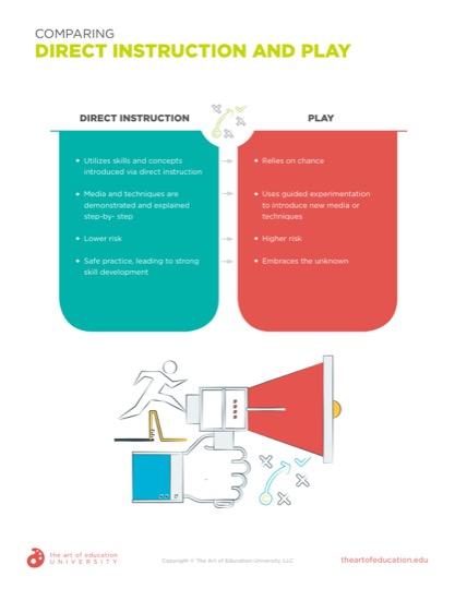 https://artofed-uploads-prod.nyc3.cdn.digitaloceanspaces.com/2020/01/59.1ComparingDirectInstructionandPlay.pdf