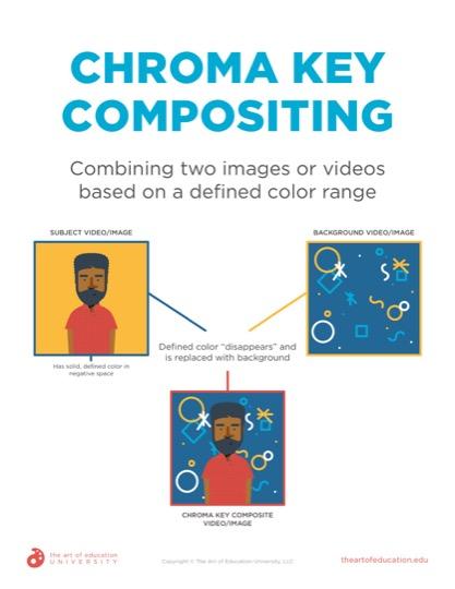 https://artofed-uploads-prod.nyc3.cdn.digitaloceanspaces.com/2020/01/60.2_ChromaKeyCompositing.pdf