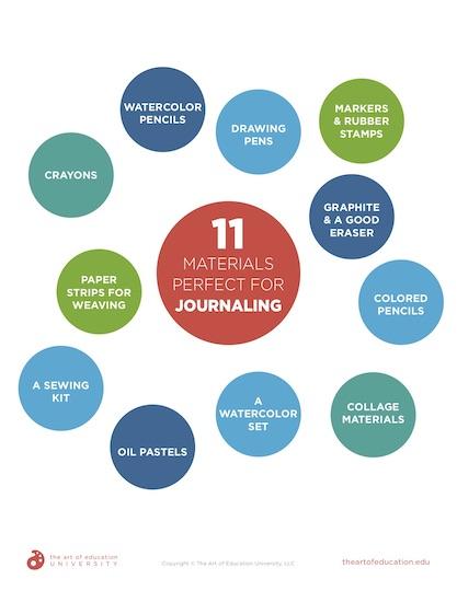 https://artofed-uploads-prod.nyc3.cdn.digitaloceanspaces.com/2020/02/56.2-11-Materials-Perfect-for-Journaling-1.pdf