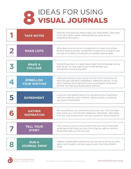 https://artofed-uploads-prod.nyc3.cdn.digitaloceanspaces.com/2020/02/56.2-8-Ideas-for-Using-Visual-Journals-1.pdf