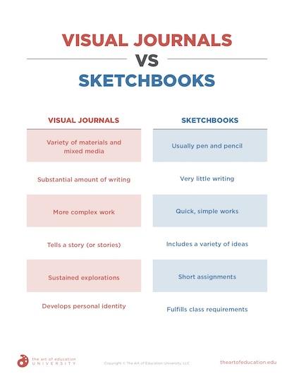 https://artofed-uploads-prod.nyc3.cdn.digitaloceanspaces.com/2020/02/56.2-Visual-Journals-vs-Sketchbooks-1.pdf