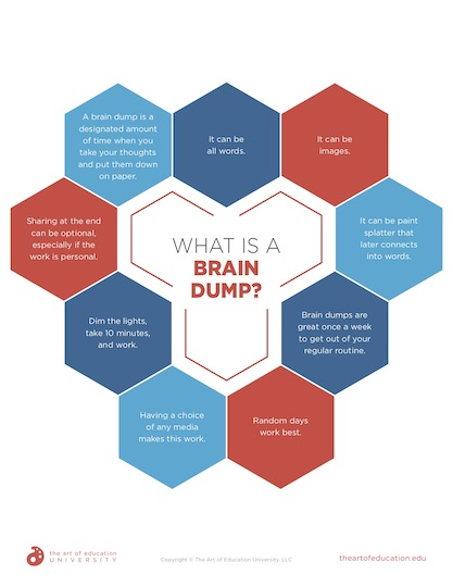 https://artofed-uploads-prod.nyc3.cdn.digitaloceanspaces.com/2020/02/56.2-What-Is-A-Brain-Dump-1.pdf