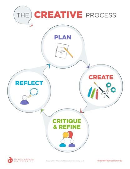 https://artofed-uploads-prod.nyc3.cdn.digitaloceanspaces.com/2020/02/60.1TheCreativeProcess.pdf