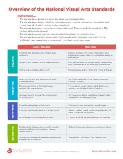 https://artofed-uploads-prod.nyc3.cdn.digitaloceanspaces.com/2020/02/69.2-Overview-of-the-National-Visual-Arts-Standards.pdf