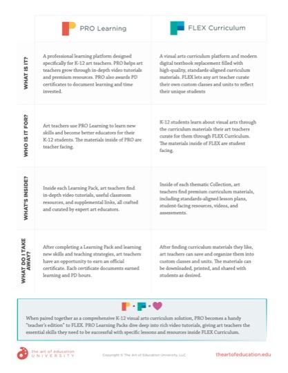 https://artofed-uploads-prod.nyc3.cdn.digitaloceanspaces.com/2020/02/69.2-PRO_and_FLEX.pdf