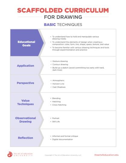 https://artofed-uploads-prod.nyc3.cdn.digitaloceanspaces.com/2020/02/69.2-Scaffolded_Curriculum.pdf