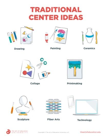 https://artofed-uploads-prod.nyc3.cdn.digitaloceanspaces.com/2020/04/66.2-TraditionalCenterIdeas.pdf