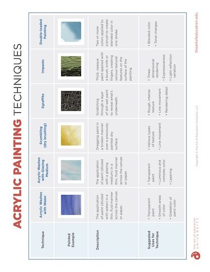 https://artofed-uploads-prod.nyc3.cdn.digitaloceanspaces.com/2020/04/67.3-AcrylicPaintingTechniques.pdf