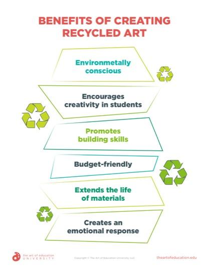 https://artofed-uploads-prod.nyc3.cdn.digitaloceanspaces.com/2020/09/78.3BenefitsofCreatingRecycledArt.pdf