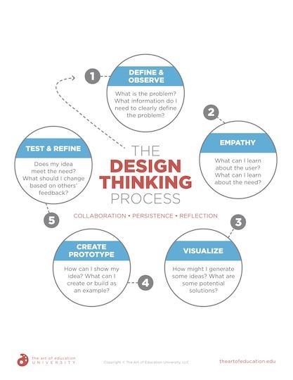 https://artofed-uploads-prod.nyc3.cdn.digitaloceanspaces.com/2020/10/55.1-DesignThinkingProcess.pdf