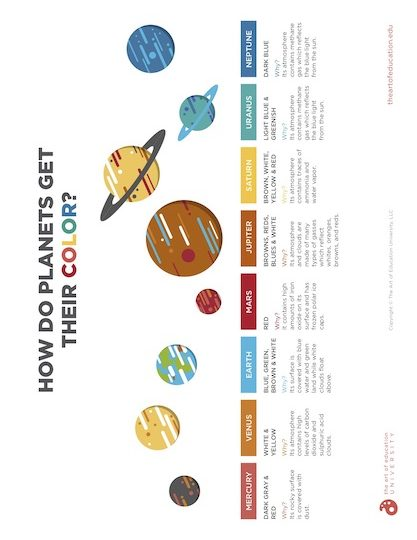 https://artofed-uploads-prod.nyc3.cdn.digitaloceanspaces.com/2020/10/55.1-PlanetsGetTheirColor.pdf