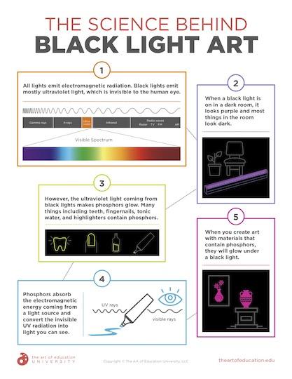 https://artofed-uploads-prod.nyc3.cdn.digitaloceanspaces.com/2020/10/55.1-ScienceBlackLightArt.pdf
