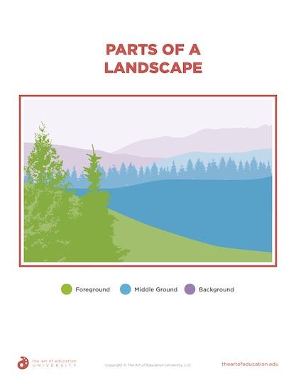 https://artofed-uploads-prod.nyc3.cdn.digitaloceanspaces.com/2020/10/76.3-PartsOfALandscape.pdf