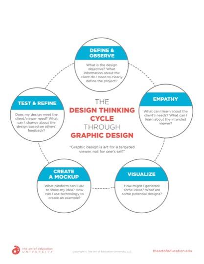 https://artofed-uploads-prod.nyc3.cdn.digitaloceanspaces.com/2020/11/72.2-DesignThinkingCycleGraphicDesign.pdf