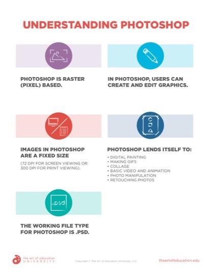 https://artofed-uploads-prod.nyc3.cdn.digitaloceanspaces.com/2020/11/72.2-UnderstandingPhotoshop.pdf