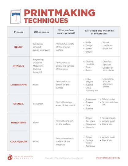 https://artofed-uploads-prod.nyc3.cdn.digitaloceanspaces.com/2021/02/81.2-PrintmakingTechniques.pdf