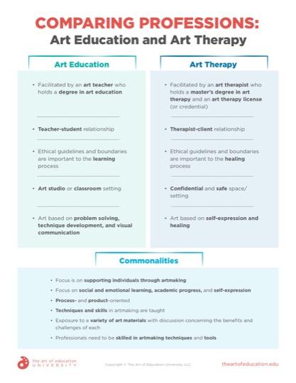 https://artofed-uploads-prod.nyc3.cdn.digitaloceanspaces.com/2021/05/73.1ComparingProfessionsArtEducationArtTherapy.pdf