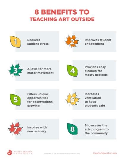 https://artofed-uploads-prod.nyc3.cdn.digitaloceanspaces.com/2021/07/8-Benefits-to-Teaching-Art-Outside.pdf