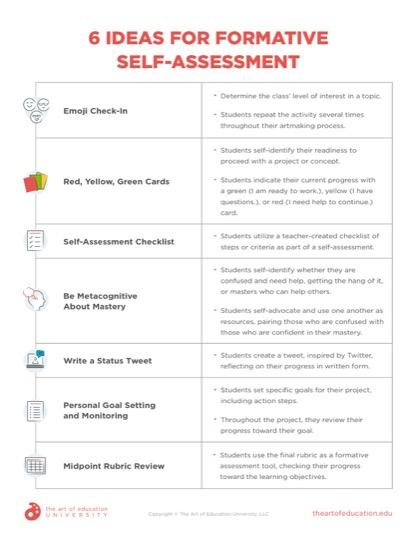https://artofed-uploads-prod.nyc3.cdn.digitaloceanspaces.com/2021/08/6-Ideas-for-Formative-Self-Assessment.pdf